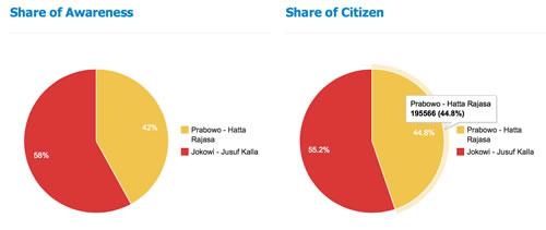 Grafik Perbandingan Pendukung Jokowi - JK VS Prahara